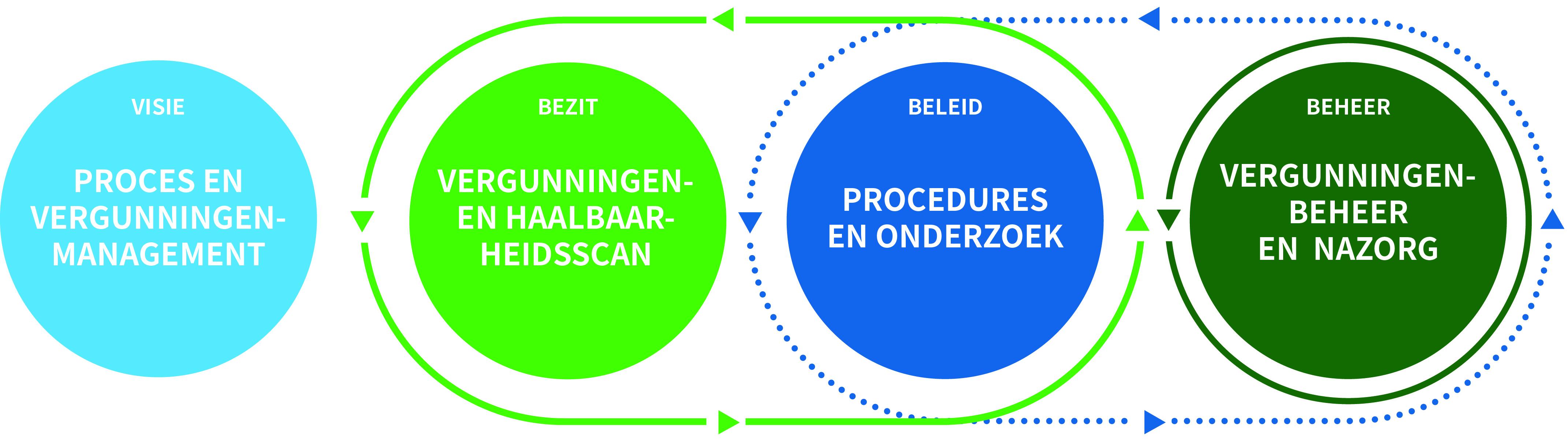 Ruimtelijk ordenings Proces Lycens